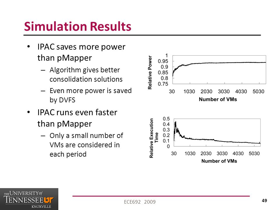 49 ECE692 2009 Simulation Results IPAC saves more power than pMapper – Algorithm gives better consolidation solutions – Even more power is saved by DVFS IPAC runs even faster than pMapper – Only a small number of VMs are considered in each period