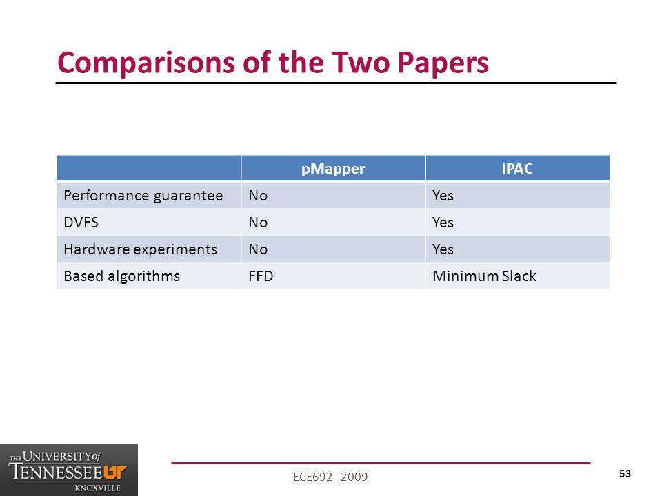 53 ECE692 2009 Comparisons of the Two Papers pMapperIPAC Performance guaranteeNoYes DVFSNoYes Hardware experimentsNoYes Based algorithmsFFDMinimum Slack