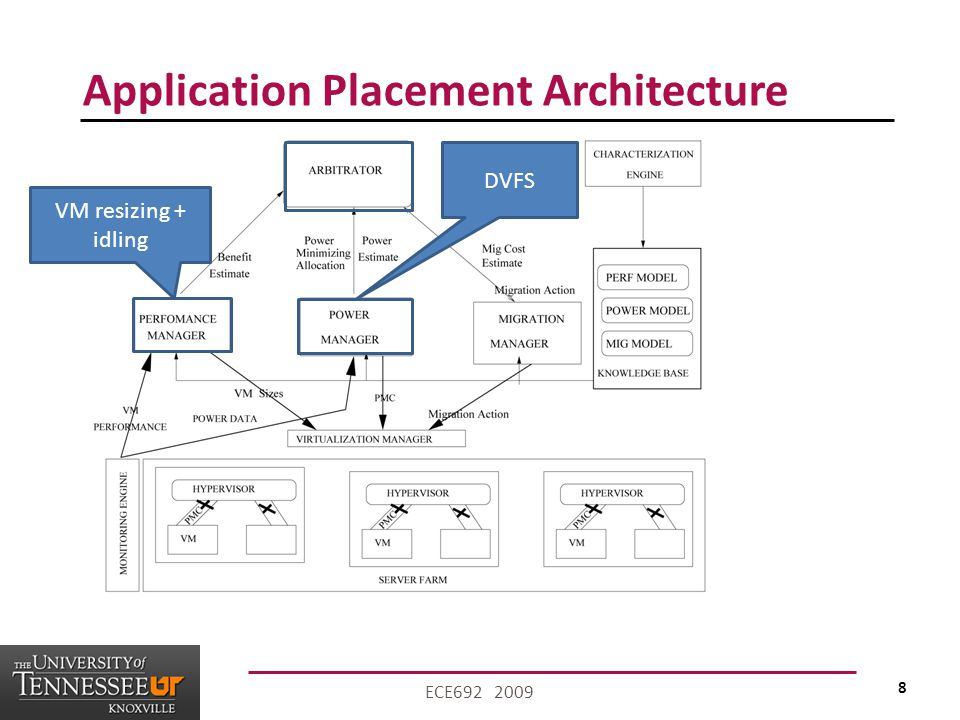 8 ECE692 2009 Application Placement Architecture VM resizing + idling DVFS