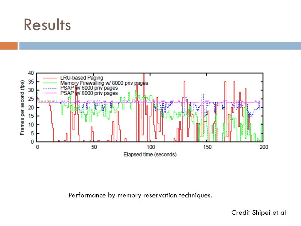 Results Performance by memory reservation techniques. Credit Shipei et al