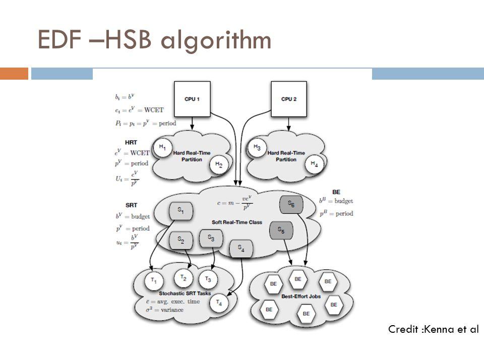 EDF –HSB algorithm Credit :Kenna et al