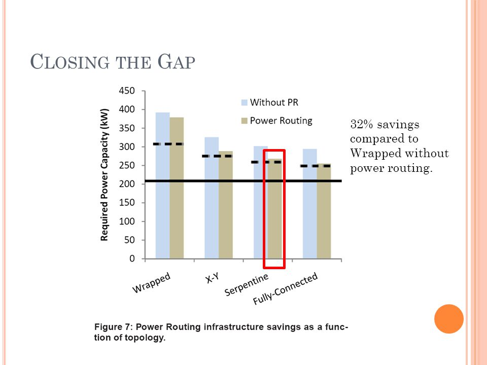 C LOSING THE G AP 32% savings compared to Wrapped without power routing.