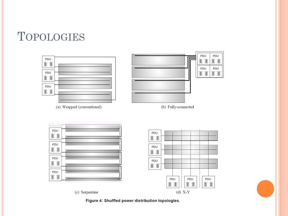 T OPOLOGIES
