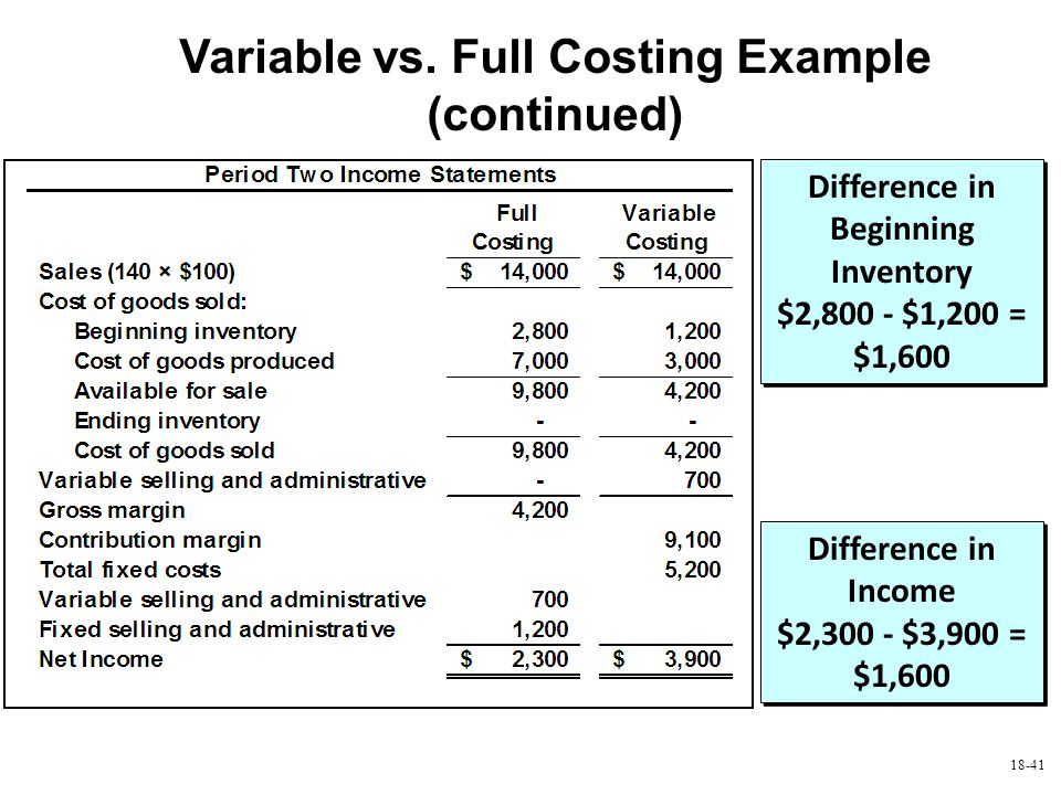 18-41 Variable vs. Full Costing Example (continued) Difference in Beginning Inventory $2,800 - $1,200 = $1,600 Difference in Income $2,300 - $3,900 =