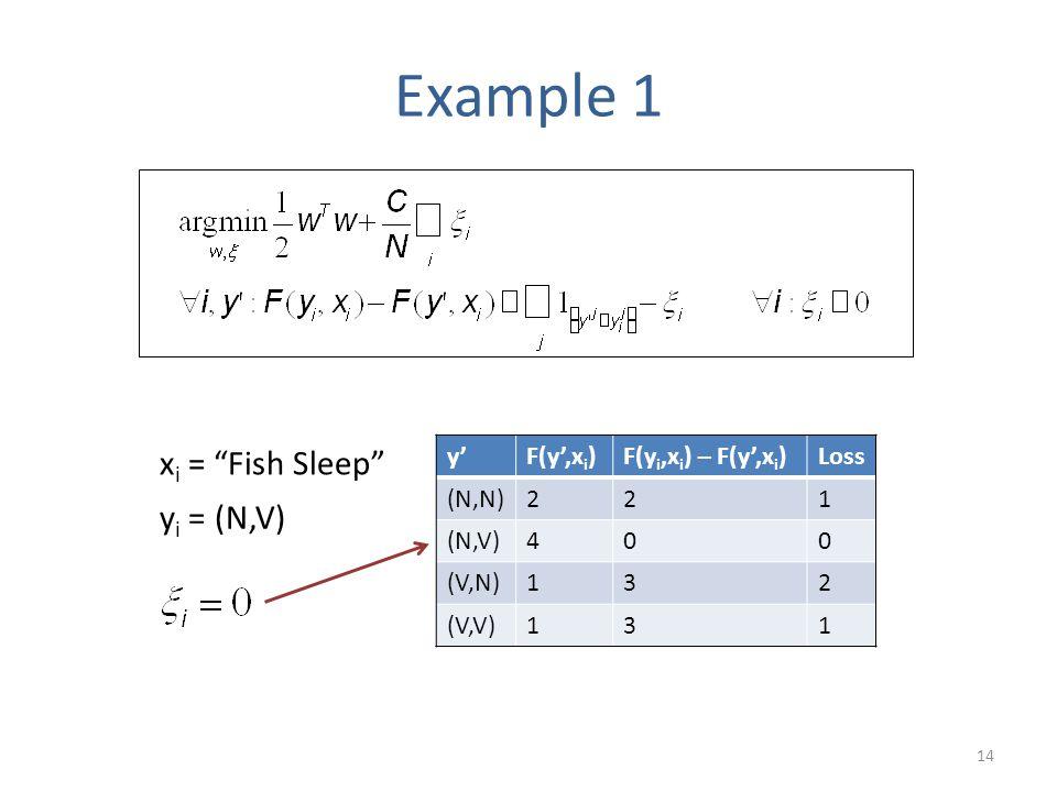 14 x i = Fish Sleep y i = (N,V) y'F(y',x i )F(y i,x i ) – F(y',x i )Loss (N,N)221 (N,V)400 (V,N)132 (V,V)131 Example 1