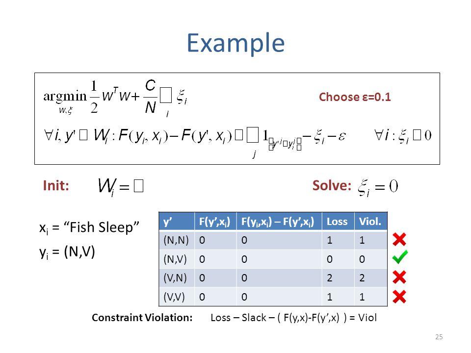 """25 y'F(y',x i )F(y i,x i ) – F(y',x i )LossViol. (N,N)0011 (N,V)0000 (V,N)0022 (V,V)0011 Example x i = """"Fish Sleep"""" y i = (N,V) Init: Solve: Choose ε="""