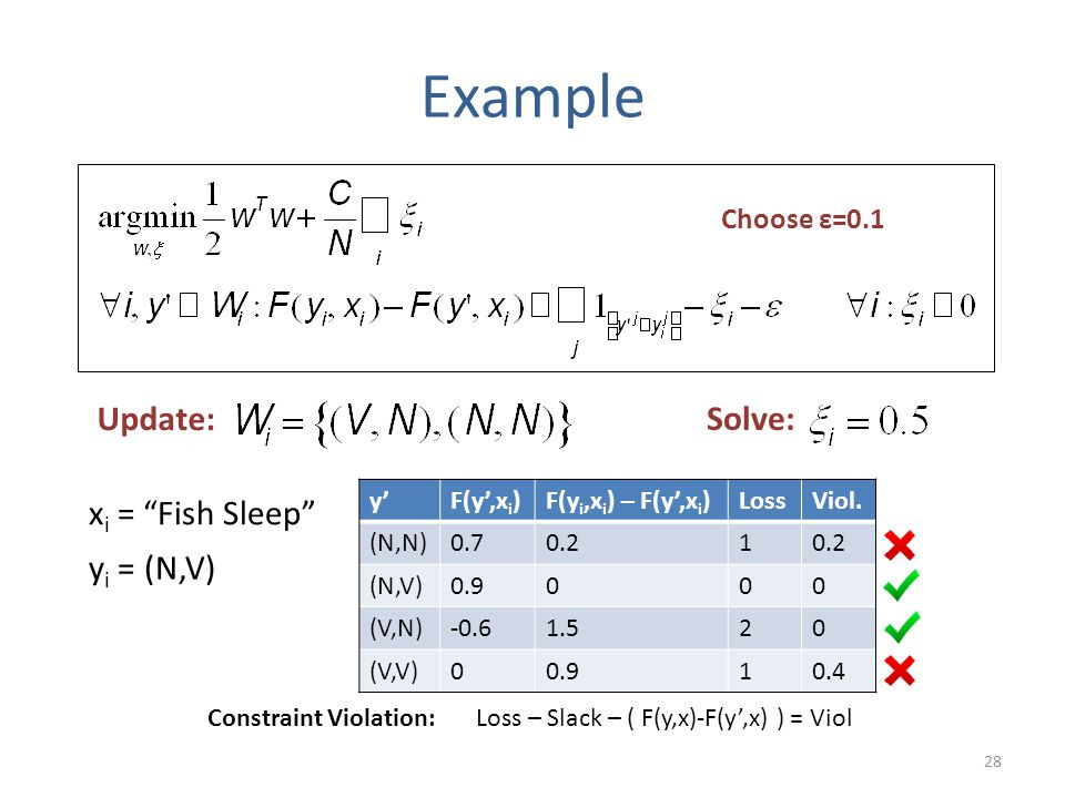 28 Example x i = Fish Sleep y i = (N,V) Update: Solve: y'F(y',x i )F(y i,x i ) – F(y',x i )LossViol.