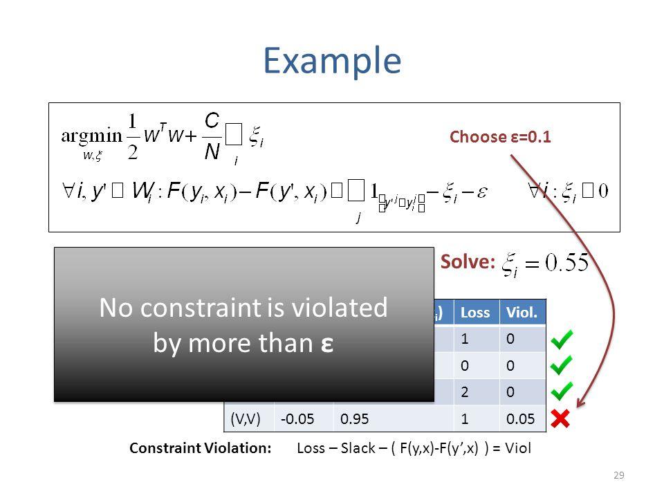 "29 Example x i = ""Fish Sleep"" y i = (N,V) Update: Solve: y'F(y',x i )F(y i,x i ) – F(y',x i )LossViol. (N,N)0.550.4510 (N,V)1000 (V,N)-0.651.6520 (V,V"