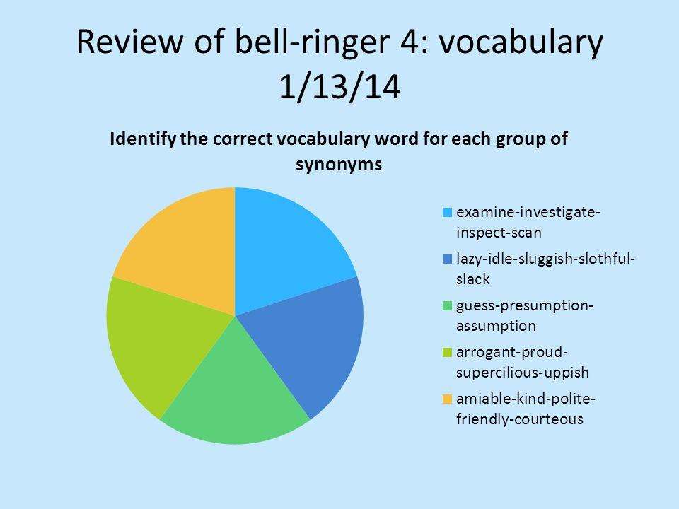 Review of bell-ringer 4: vocabulary 1/13/14
