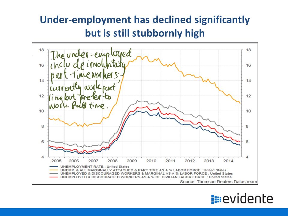 Under-employment has declined significantly but is still stubbornly high