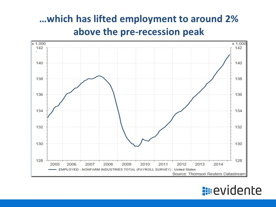 …which has lifted employment to around 2% above the pre-recession peak