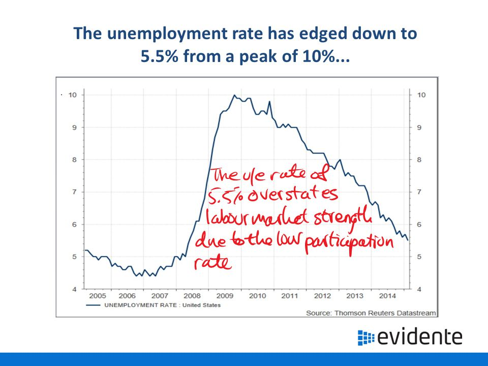 …but the part rate remains depressed, although it has stabilised in the past year…
