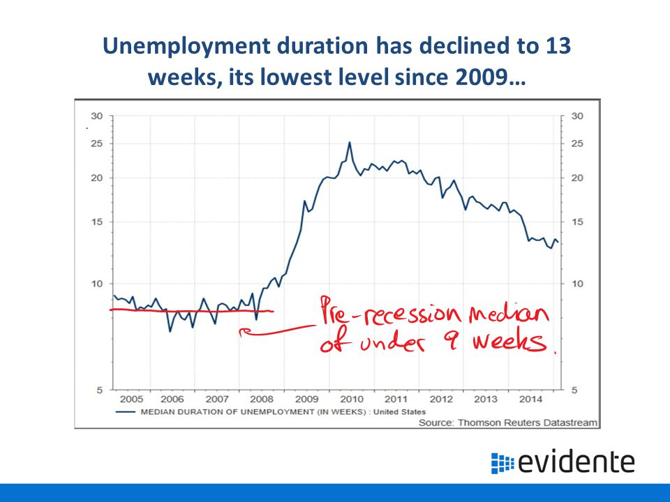 Unemployment duration has declined to 13 weeks, its lowest level since 2009…