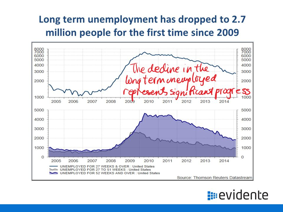 Long term unemployment has dropped to 2.7 million people for the first time since 2009