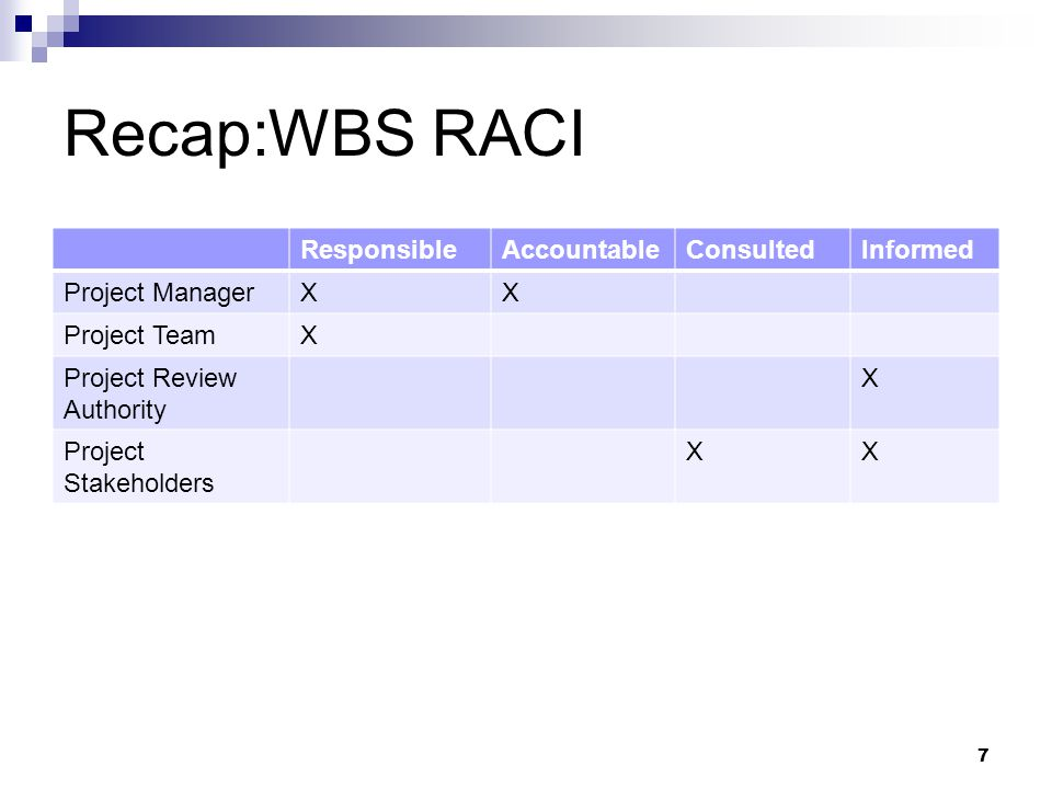 Recap:WBS RACI ResponsibleAccountableConsultedInformed Project ManagerXX Project TeamX Project Review Authority X Project Stakeholders XX 7