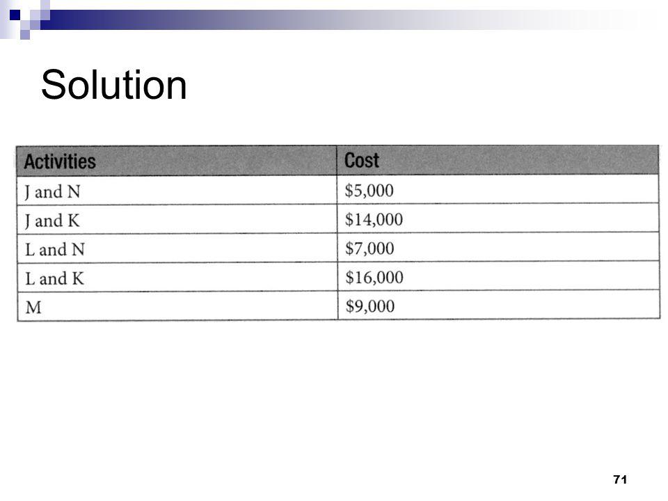 Solution 71