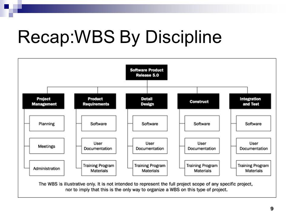 Recap:WBS By Discipline 9