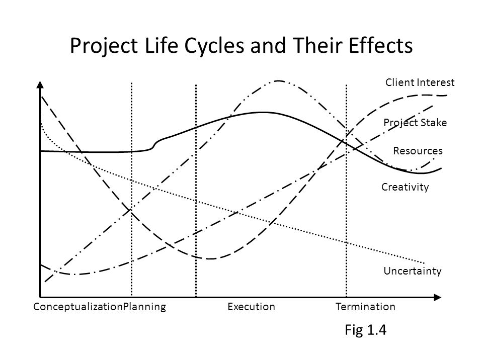 Project Life Cycles and Their Effects ConceptualizationPlanningExecutionTermination Uncertainty Client Interest Project Stake Creativity Resources Fig 1.4
