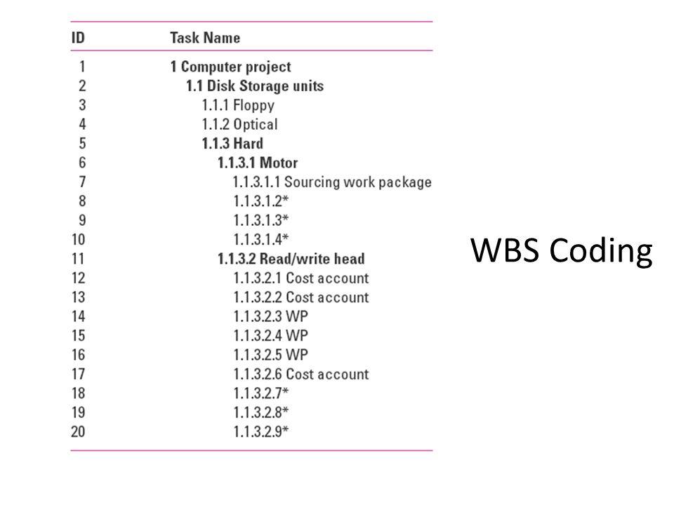 WBS Coding