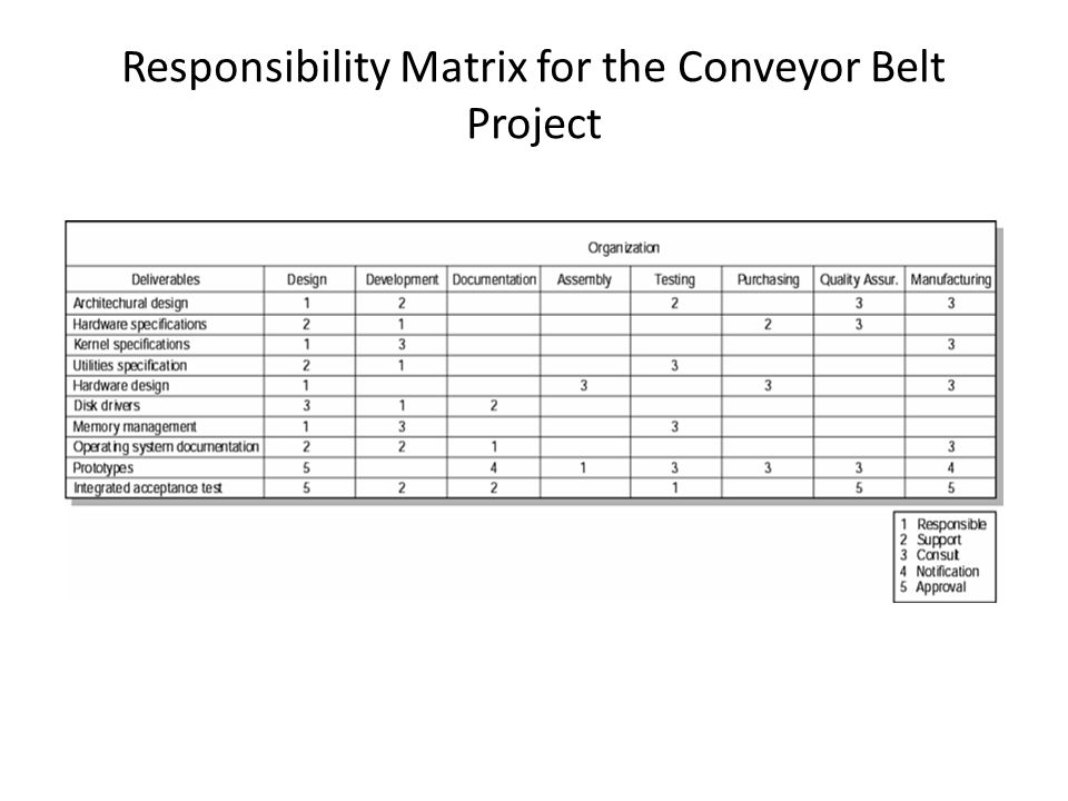 Responsibility Matrix for the Conveyor Belt Project FIGURE 4.8