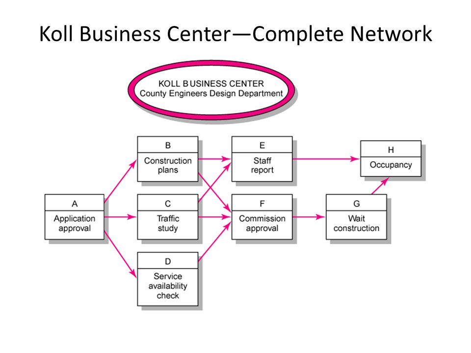 Koll Business Center—Complete Network FIGURE 6.4