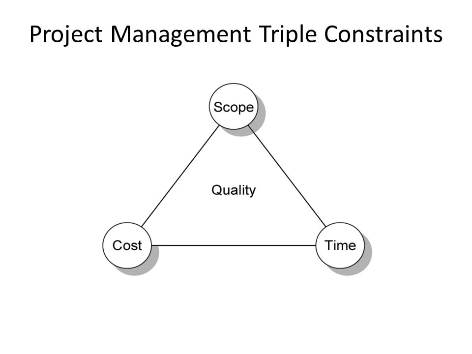 Project Management Triple Constraints FIGURE 4.1