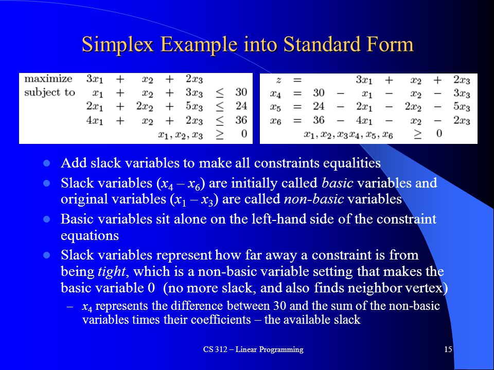 Simplex Example into Standard Form Add slack variables to make all constraints equalities Slack variables (x 4 – x 6 ) are initially called basic vari