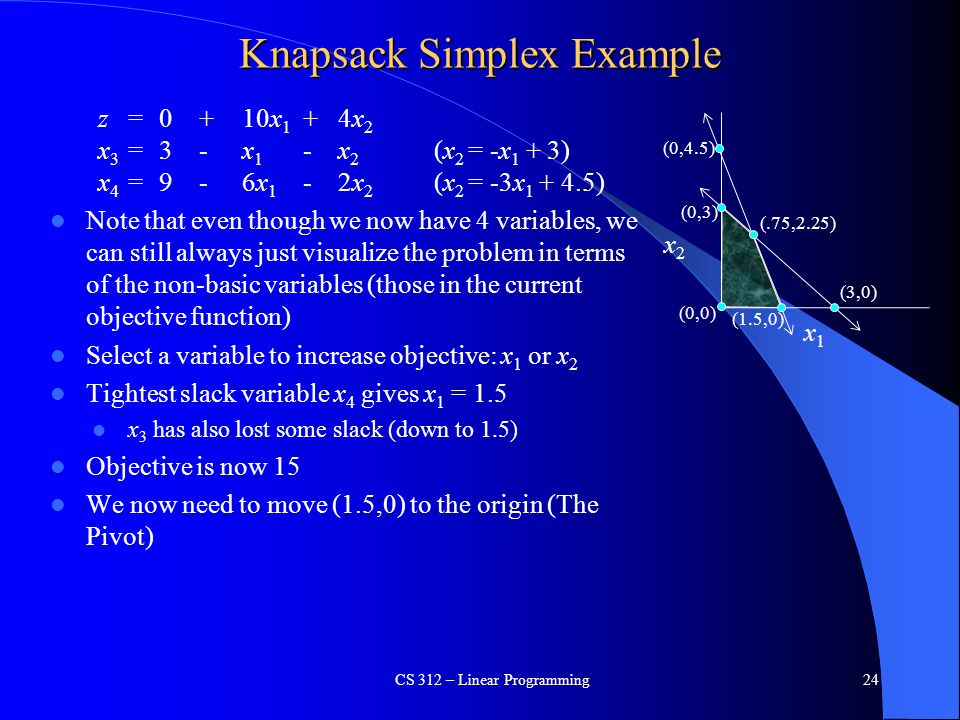 Knapsack Simplex Example z = 0 +10x 1 +4x 2 x 3 = 3 -x 1 -x 2 (x 2 = -x 1 + 3) x 4 = 9 - 6x 1 -2x 2 (x 2 = -3x 1 + 4.5) Note that even though we now h