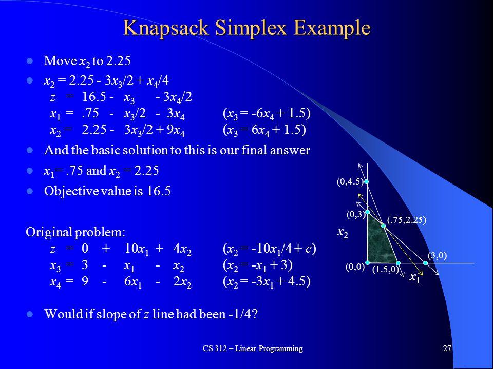 Knapsack Simplex Example Move x 2 to 2.25 x 2 = 2.25 - 3x 3 /2 + x 4 /4 z = 16.5 -x 3 - 3x 4 /2 x 1 =.75 -x 3 /2 - 3x 4 (x 3 = -6x 4 + 1.5) x 2 = 2.25