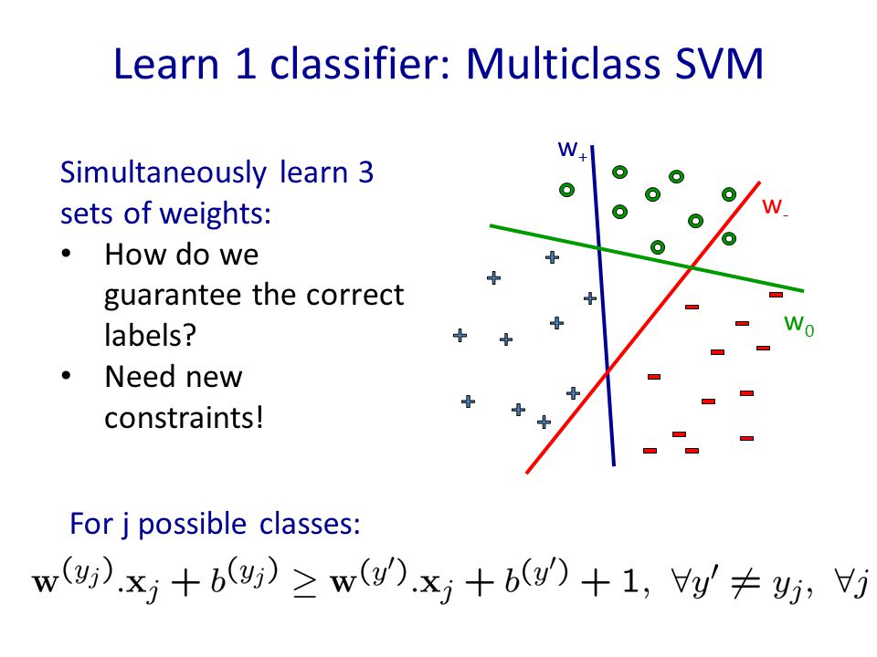 Learn 1 classifier: Multiclass SVM Simultaneously learn 3 sets of weights: How do we guarantee the correct labels? Need new constraints! For j possibl
