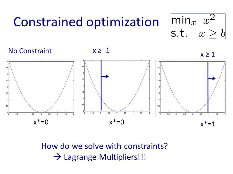 Constrained optimization x*=0 No Constraint x ≥ -1 x*=0 x*=1 x ≥ 1 How do we solve with constraints?  Lagrange Multipliers!!!