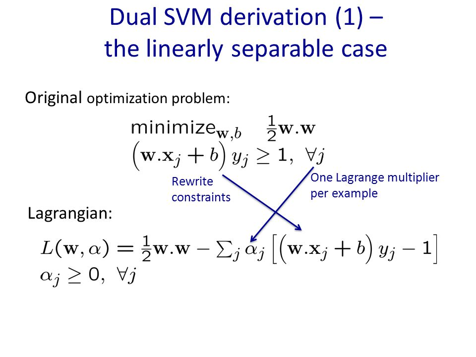 Dual SVM derivation (1) – the linearly separable case Original optimization problem: Lagrangian: Rewrite constraints One Lagrange multiplier per examp