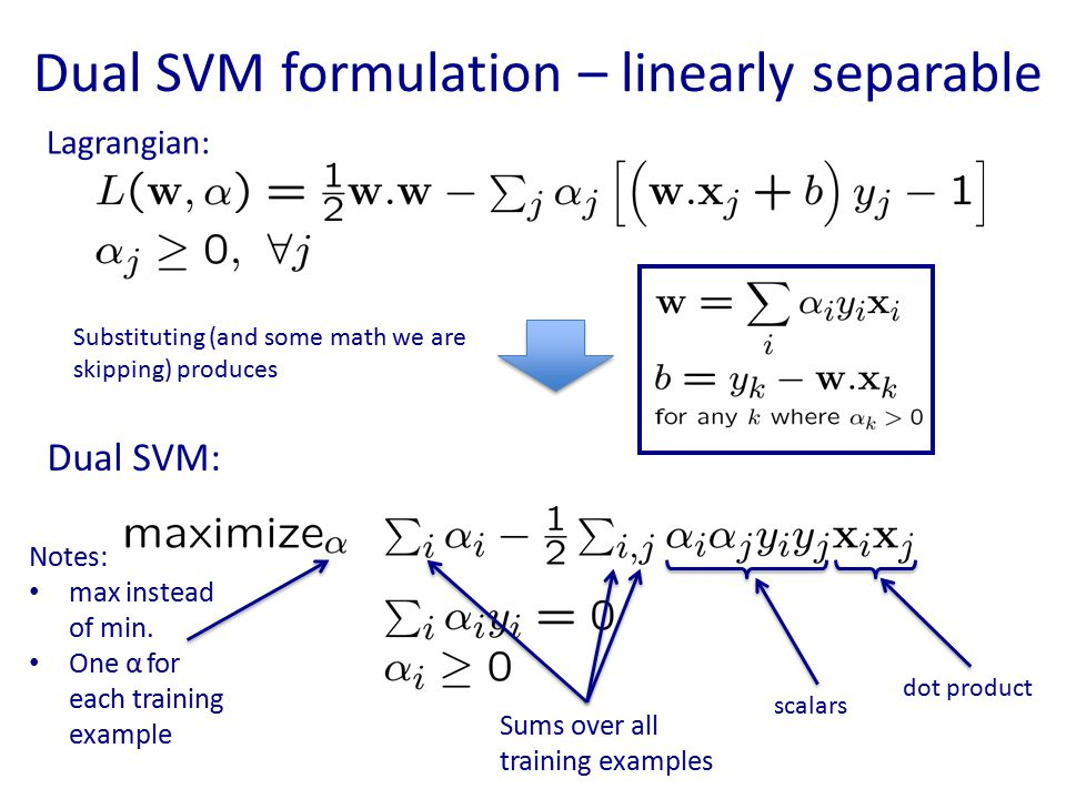 Dual SVM formulation – linearly separable Lagrangian: Dual SVM: Substituting (and some math we are skipping) produces Notes: max instead of min. One α