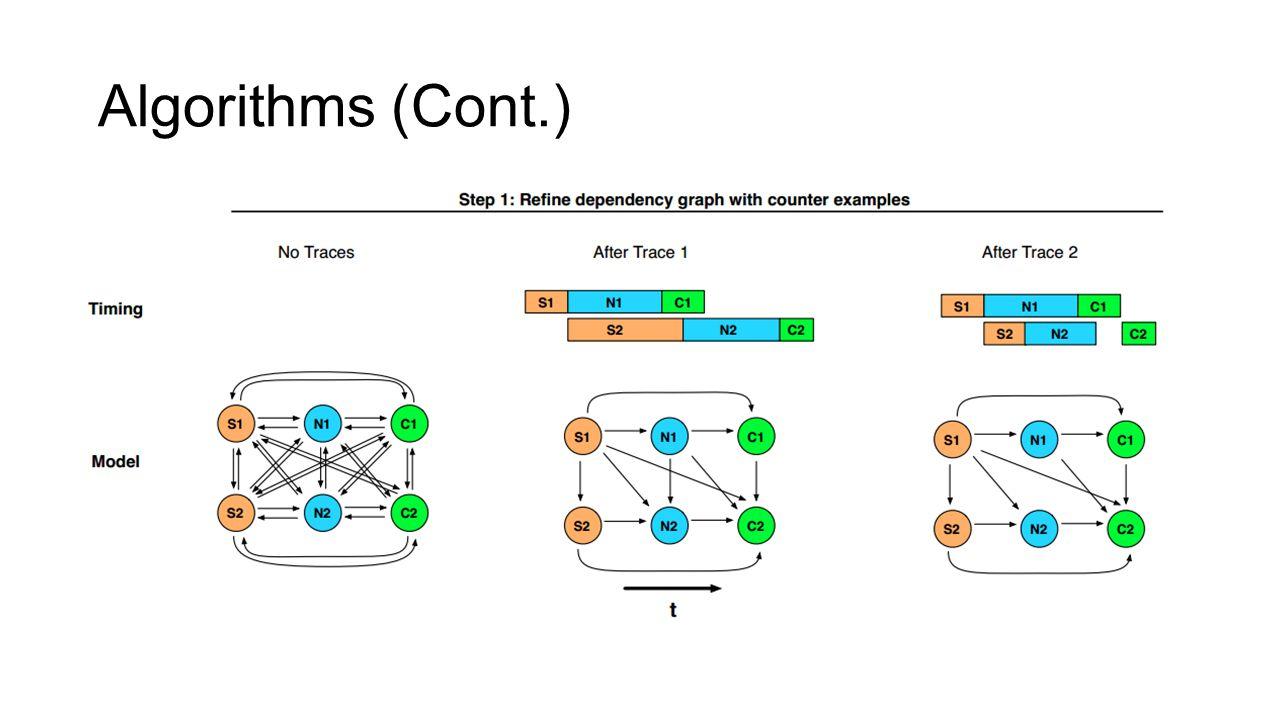 Algorithms (Cont.)