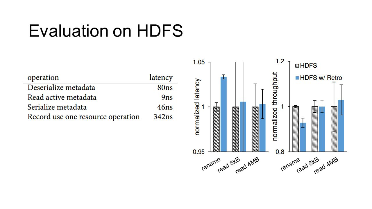 Evaluation on HDFS