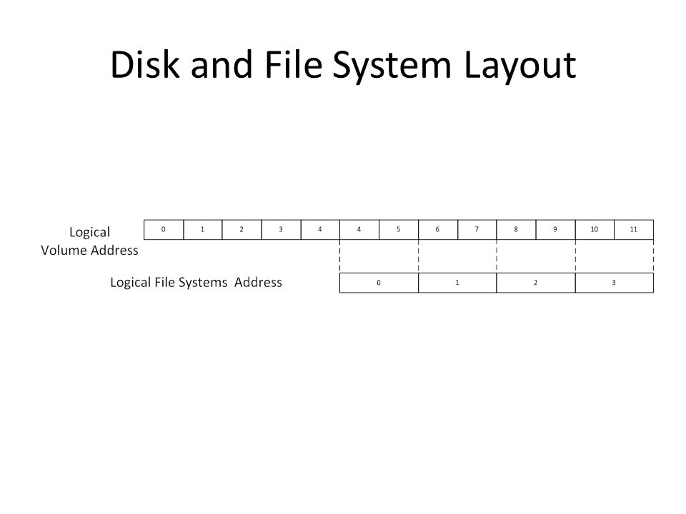 Disk and File System Layout