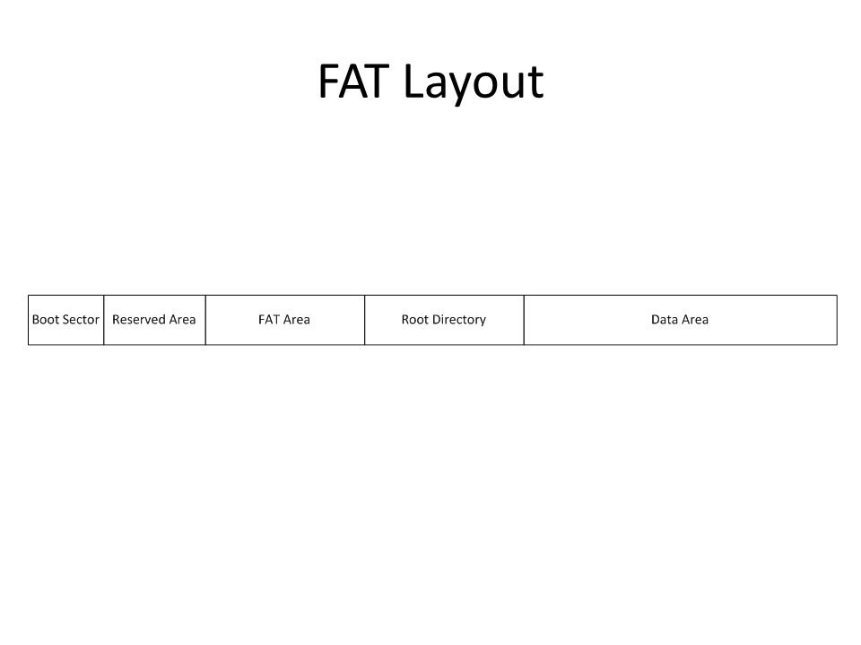 FAT Layout