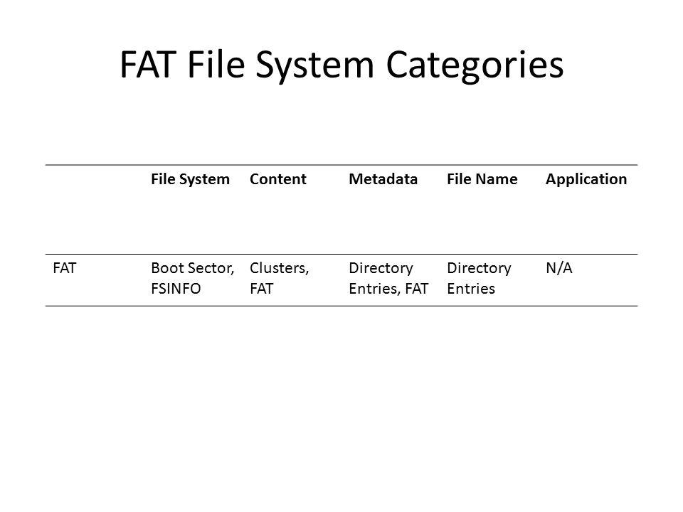 FAT File System Categories File SystemContentMetadataFile NameApplication FATBoot Sector, FSINFO Clusters, FAT Directory Entries, FAT Directory Entries N/A