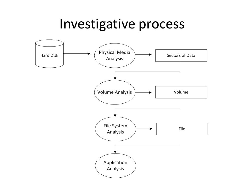 Investigative process