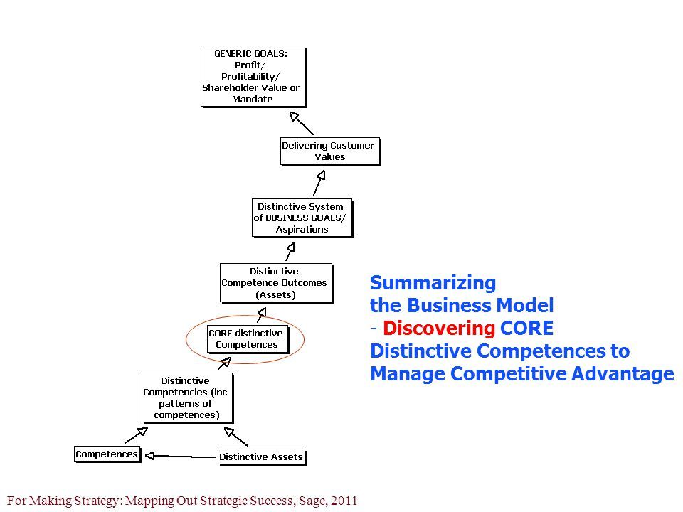 © Colin Eden and Fran Ackermann: Lecture Notes For Making Strategy: Mapping Out Strategic Success, Sage, 2011 Summarizing the Business Model - Discovering CORE Distinctive Competences to Manage Competitive Advantage