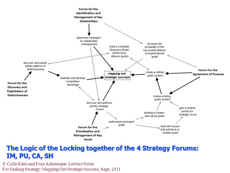 © Colin Eden and Fran Ackermann: Lecture Notes For Making Strategy: Mapping Out Strategic Success, Sage, 2011 The Logic of the Locking together of the 4 Strategy Forums: IM, PU, CA, SH