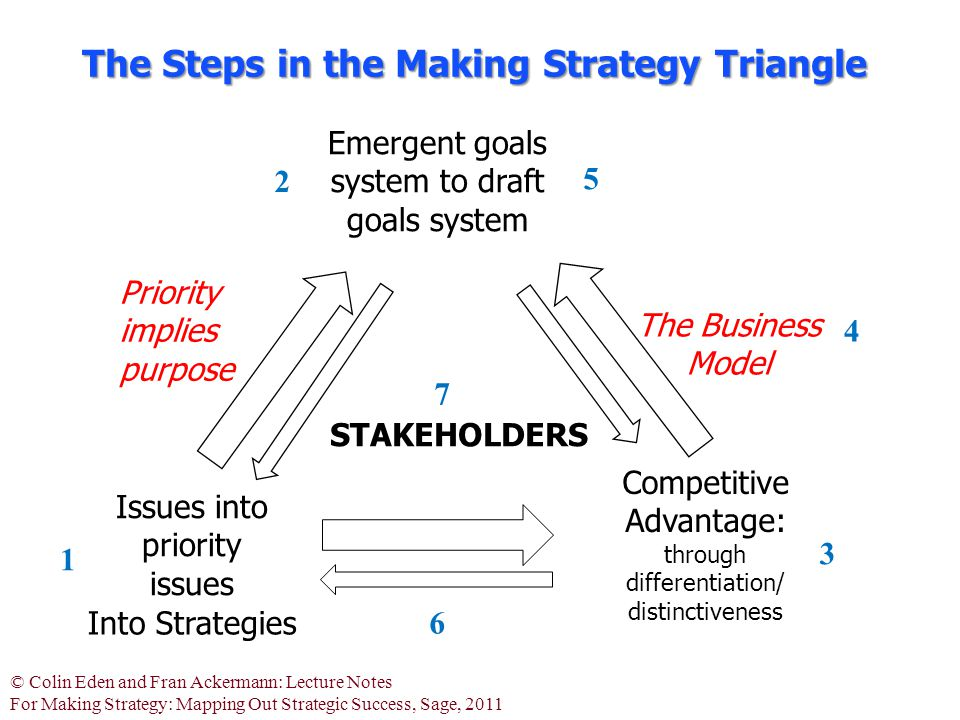© Colin Eden and Fran Ackermann: Lecture Notes For Making Strategy: Mapping Out Strategic Success, Sage, 2011 Issues into priority issues Emergent goals system to draft goals system Priority implies purpose Competitive Advantage: through differentiation/ distinctiveness The Business Model Into Strategies 1 2 3 5 4 6 The Steps in the Making Strategy Triangle STAKEHOLDERS 7