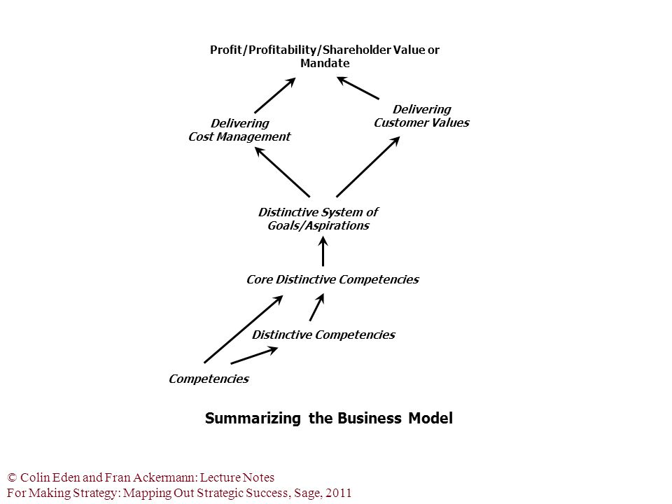 © Colin Eden and Fran Ackermann: Lecture Notes For Making Strategy: Mapping Out Strategic Success, Sage, 2011 Profit/Profitability/Shareholder Value or Mandate Distinctive System of Goals/Aspirations Core Distinctive Competencies Summarizing the Business Model Distinctive Competencies Delivering Customer Values Competencies Delivering Cost Management