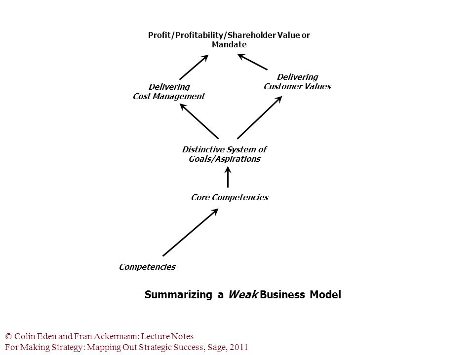 © Colin Eden and Fran Ackermann: Lecture Notes For Making Strategy: Mapping Out Strategic Success, Sage, 2011 Profit/Profitability/Shareholder Value or Mandate Distinctive System of Goals/Aspirations Core Competencies Summarizing a Weak Business Model Delivering Customer Values Competencies Delivering Cost Management