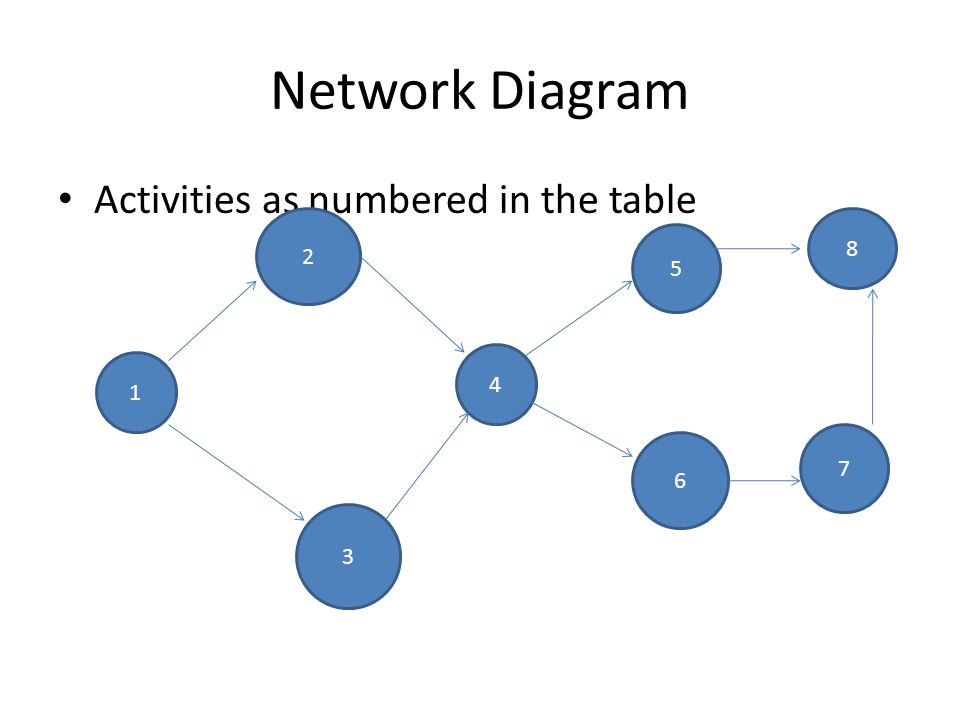 Network Diagram Activities as numbered in the table 1 2 3 4 5 6 7 8