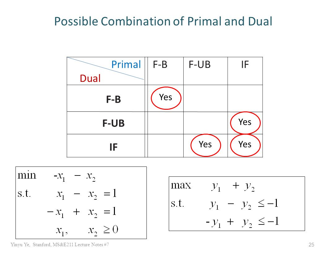 Primal Dual F-BF-UBIF F-B F-UB IF Yinyu Ye, Stanford, MS&E211 Lecture Notes #7 25 Possible Combination of Primal and Dual Yes