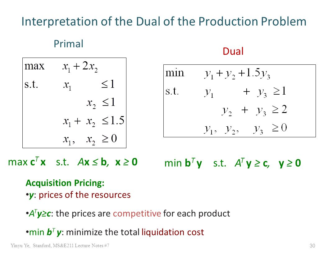 Yinyu Ye, Stanford, MS&E211 Lecture Notes #7 30 Interpretation of the Dual of the Production Problem Dual Primal Acquisition Pricing: y: prices of the resources A T y≥c: the prices are competitive for each product min b T y: minimize the total liquidation cost max c T xs.t.