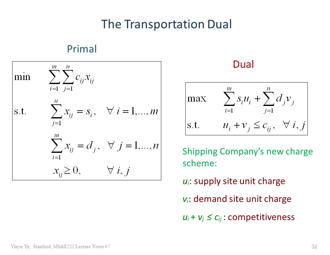 32 Yinyu Ye, Stanford, MS&E211 Lecture Notes #7 The Transportation Dual Shipping Company's new charge scheme: u i : supply site unit charge v i : demand site unit charge u i + v j ≤ c ij : competitiveness Primal Dual