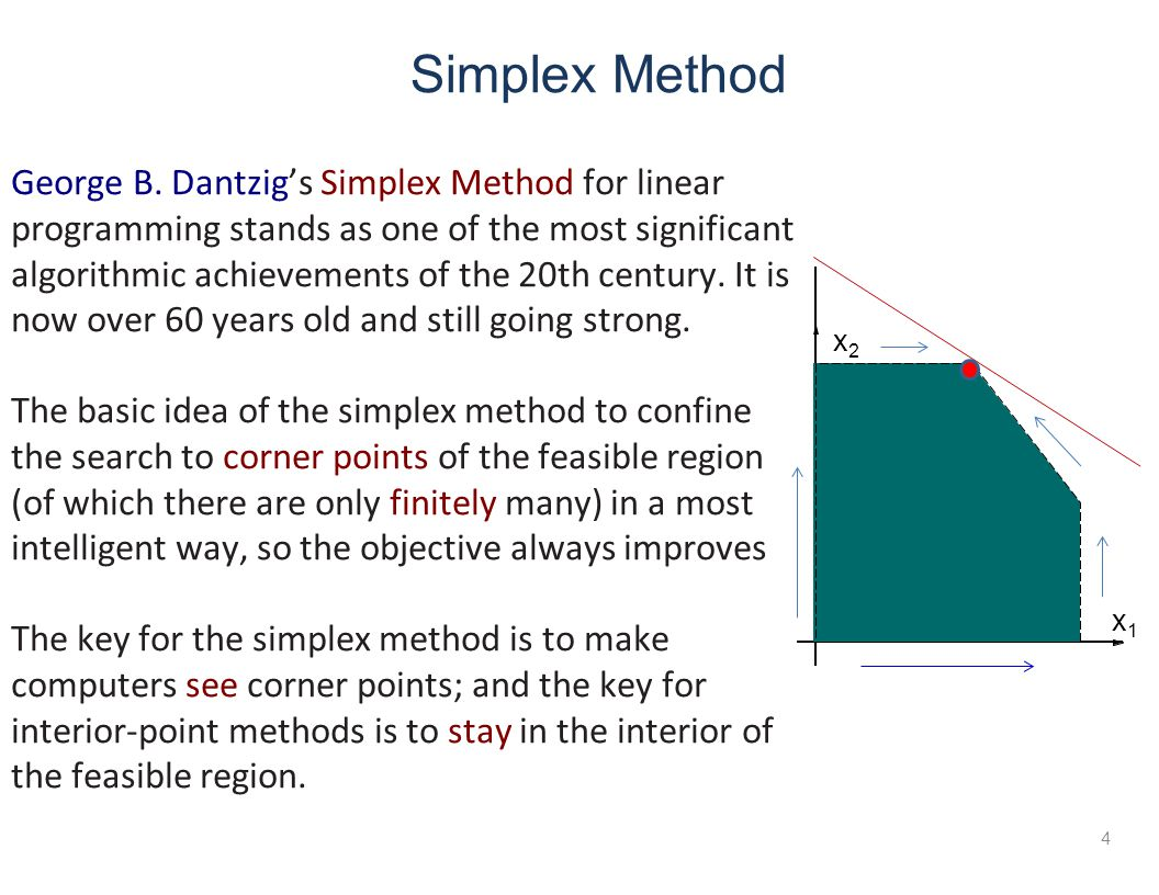 Simplex Method George B.