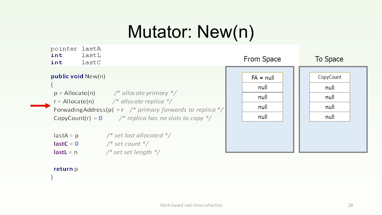 Mutator: New(n) Work-based real-time collection28 From Space To Space FA = null null CopyCount null